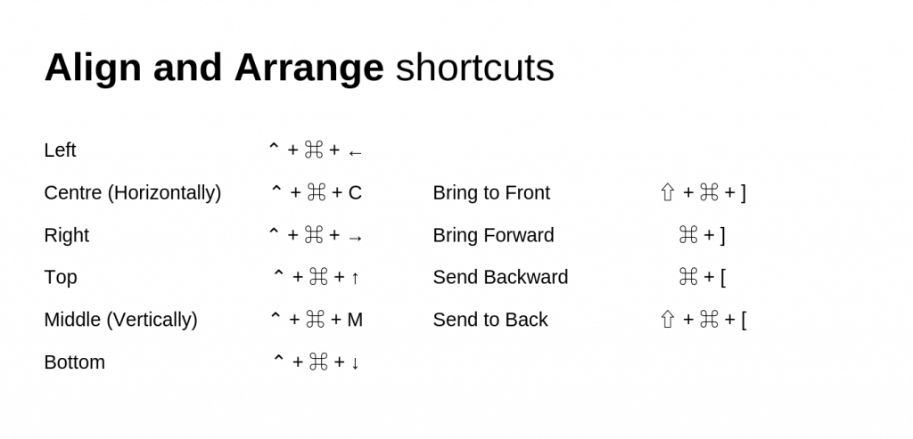 Abode XD shortcuts align arrange
